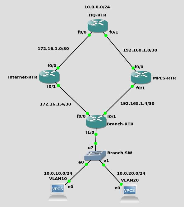 sbr-topology